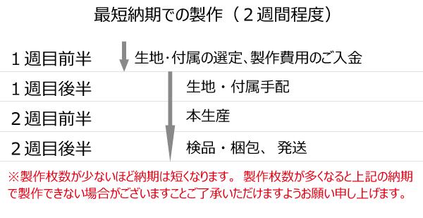 納期の目安01