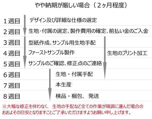 納期の目安03